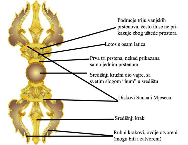 Vajra buddhizam 4