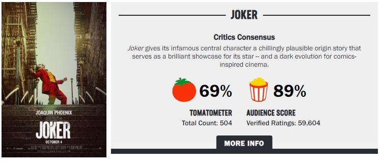 Joker score Rotten tomatoes